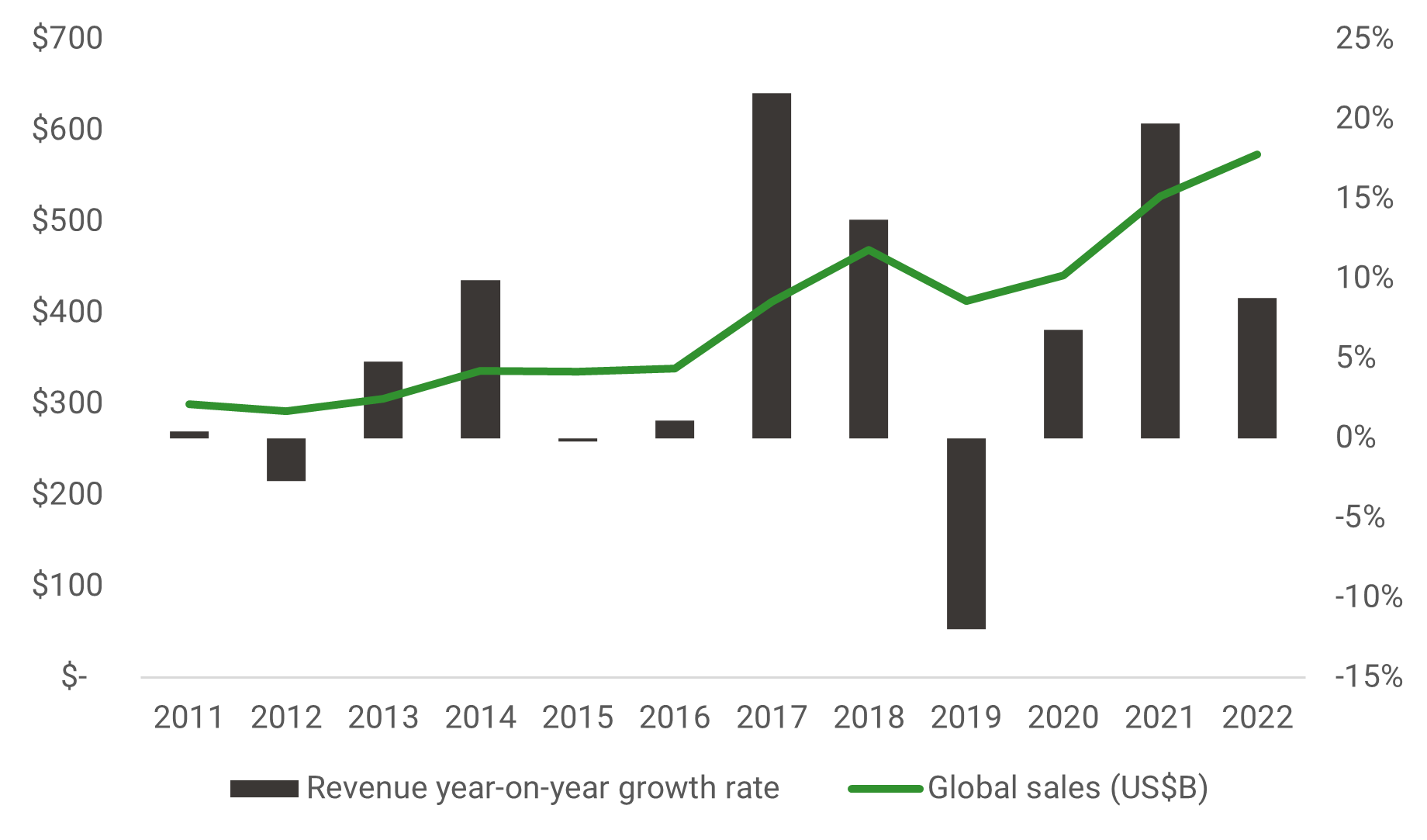 Semiconductor_industry_has_seen_strong_sales_growth_b6007a5ced.png