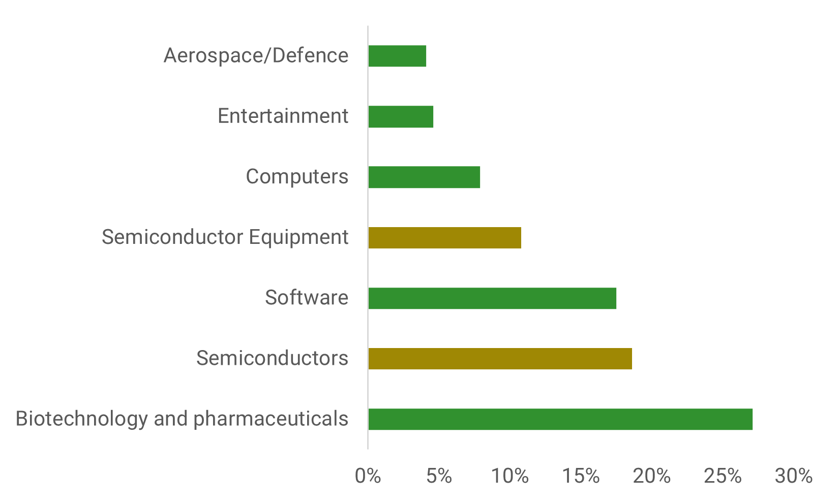Semiconductors_have_some_of_the_highest_R_and_D_spend_of_any_high_tech_industry_94e1d95dd8.png