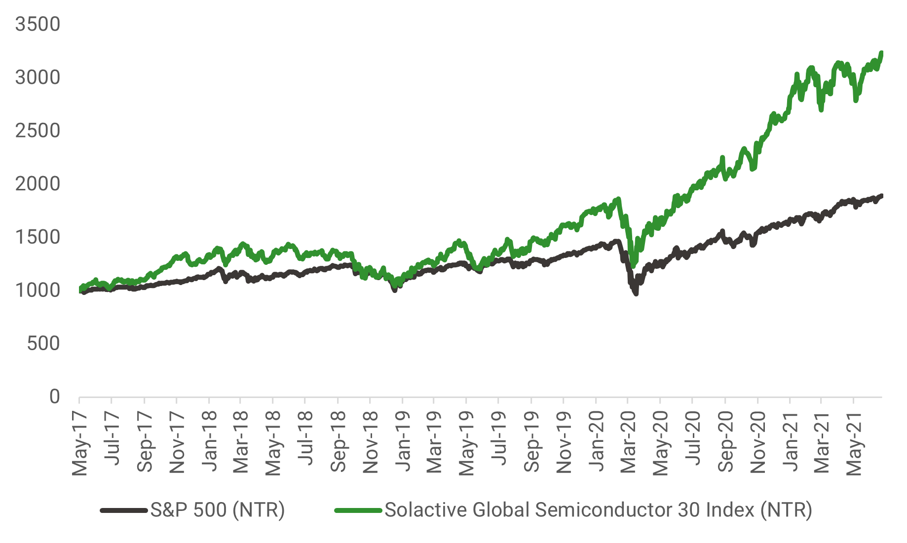 Semiconductors_have_strongly_outperformed_2f655e5b5c.png